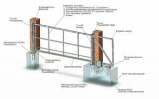 Как правильно поставить откатные ворота