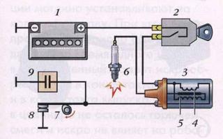 Как проверить магнето мотоблока