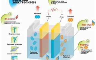 Как разложить воду на водород