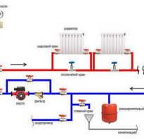 Как правильно сделать отопление в своем доме