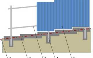 Как поставить забор на склоне