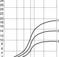 Как определить износ сетей