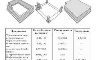 Как посчитать стоимость каркасного дома