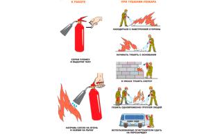 Как пользоваться огнетушителем порошковым и углекислотным