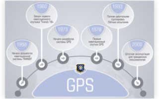 Как работает gps навигация