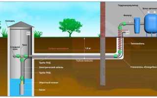 Как откачать воду из трубы на зиму