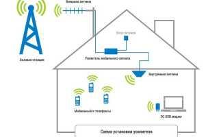 Как работает усилитель интернет сигнала