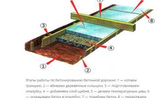 Как правильно бетонировать дорожки