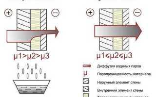 Как облагородить деревянный дом снаружи